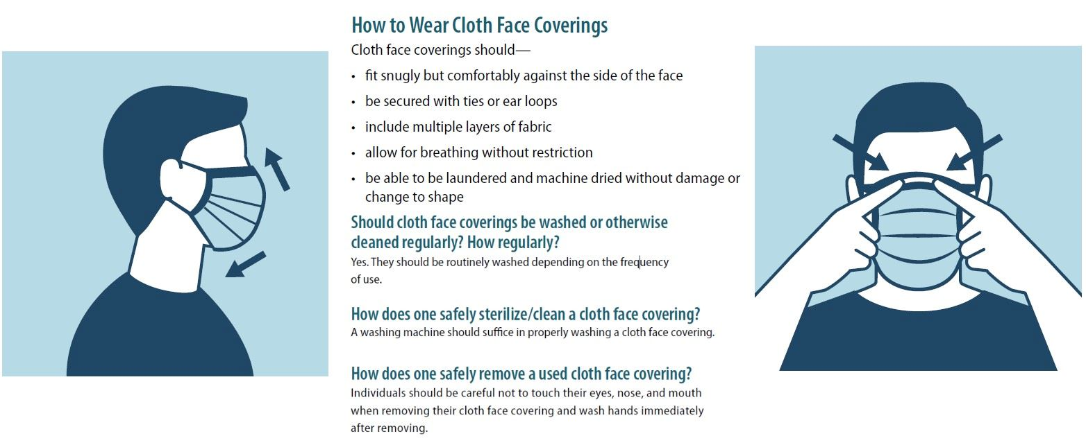 How to Wear Cloth Face Coverings
