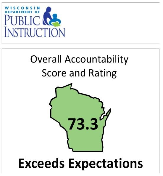 Accountability Score and Rating